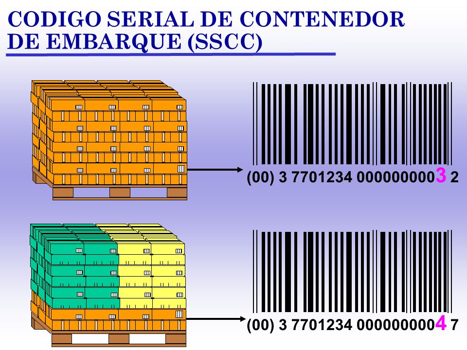 CODIGO SERIAL DE CONTENEDOR DE EMBARQUE (SSCC) (00)0-9 7701234 000000000 1 2 (IA) CODIGO SERIADO DE LA UNIDAD DE ENVIO INDICADOR DE EMPAQUE INDEFINIDO