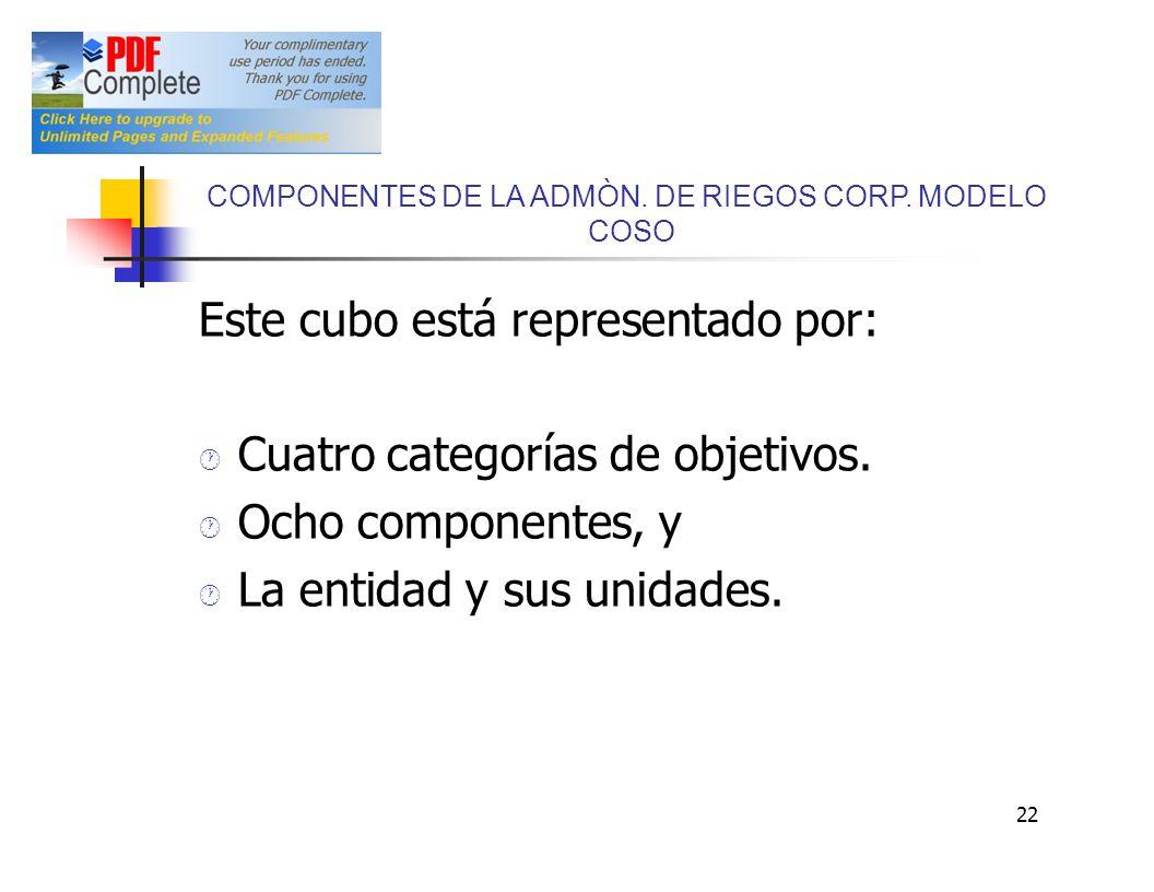 COMPONENTES DE LA ADMÒN. DE RIEGOS CORP. MODELO COSO Este cubo está representado por: Cuatro categorías de objetivos. Ocho componentes, y La entidad y