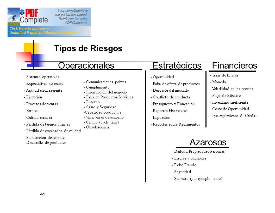 Estratégicos -Oportunidad -Falta de oferta de productos -Desgaste del mercado -Conflicto de conducta -Presupuesto y Planeación -Reportes Financieros -