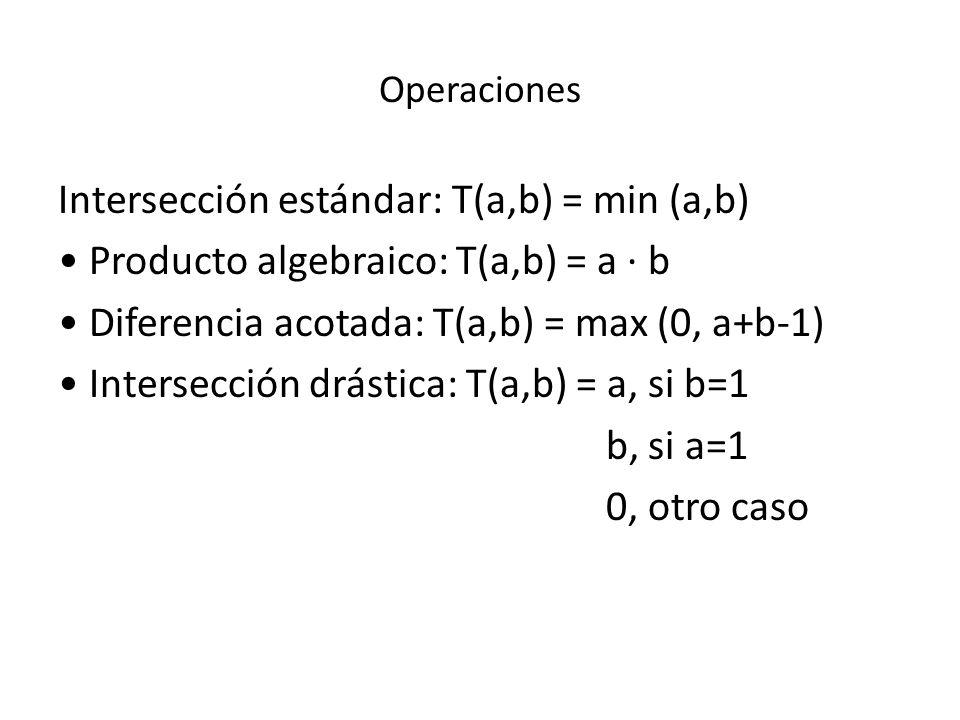 Operaciones Intersección estándar: T(a,b) = min (a,b) Producto algebraico: T(a,b) = a · b Diferencia acotada: T(a,b) = max (0, a+b-1) Intersección drá
