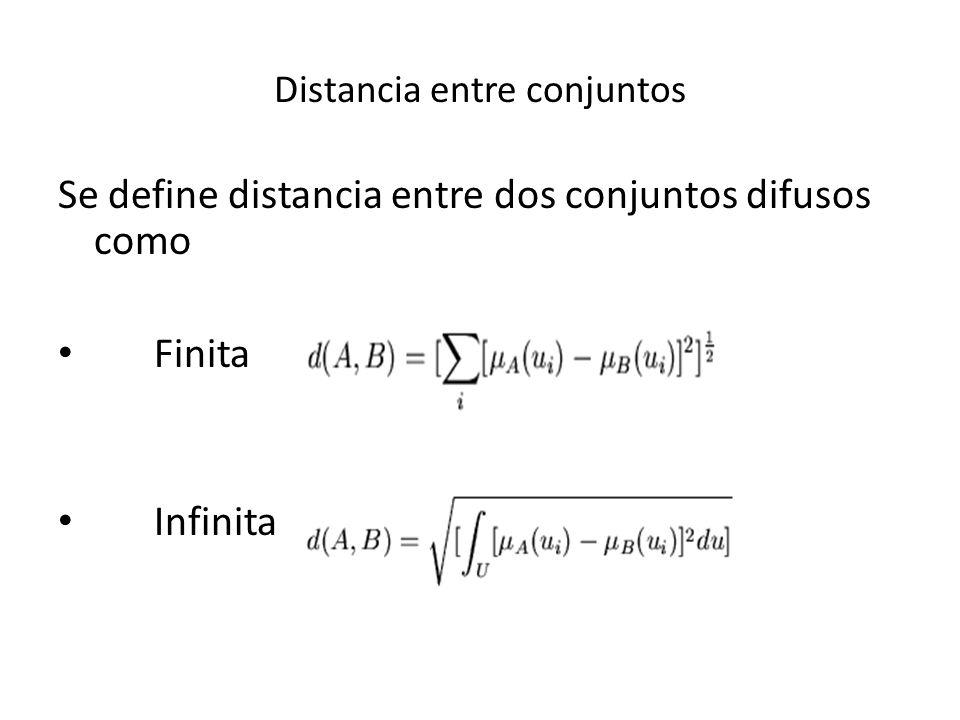Distancia entre conjuntos Se define distancia entre dos conjuntos difusos como Finita Infinita