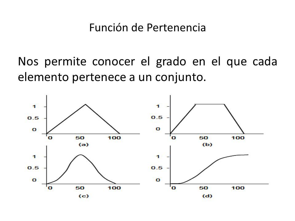 Función de Pertenencia Nos permite conocer el grado en el que cada elemento pertenece a un conjunto.