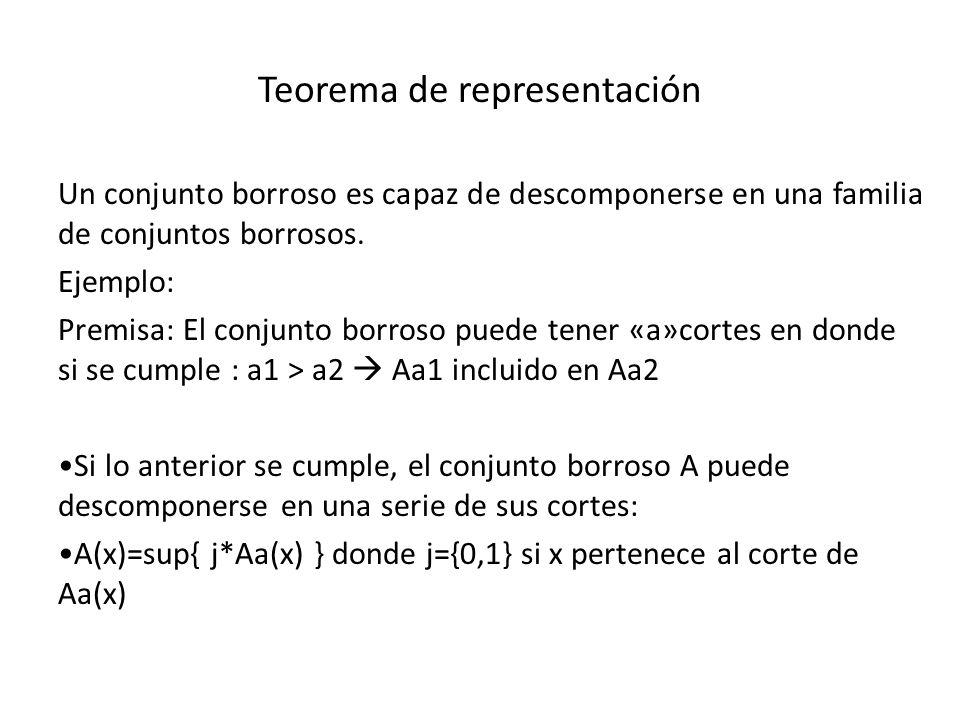 Teorema de representación Un conjunto borroso es capaz de descomponerse en una familia de conjuntos borrosos. Ejemplo: Premisa: El conjunto borroso pu