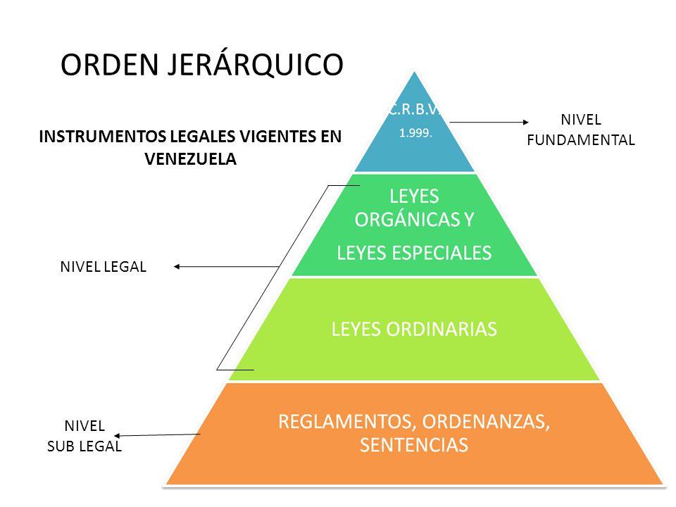 ORDEN JERÁRQUICO INSTRUMENTOS LEGALES VIGENTES EN VENEZUELA NIVEL FUNDAMENTAL NIVEL LEGAL NIVEL SUB LEGAL