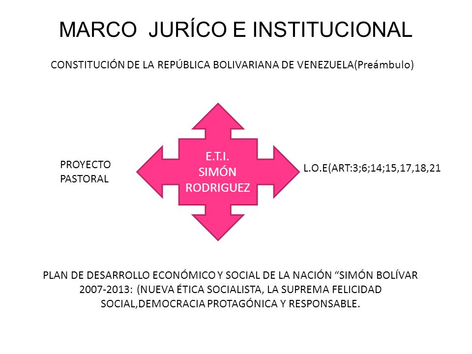 MARCO JURÍCO E INSTITUCIONAL CONSTITUCIÓN DE LA REPÚBLICA BOLIVARIANA DE VENEZUELA(Preámbulo) E.T.I. SIMÓN RODRIGUEZ L.O.E(ART:3;6;14;15,17,18,21 PLAN