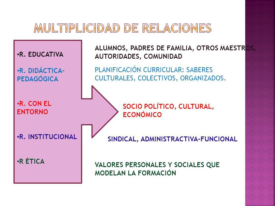 R. EDUCATIVA R. DIDÁCTICA- PEDAGÓGICA R. CON EL ENTORNO R. INSTITUCIONAL R ÉTICA ALUMNOS, PADRES DE FAMILIA, OTROS MAESTROS, AUTORIDADES, COMUNIDAD PL
