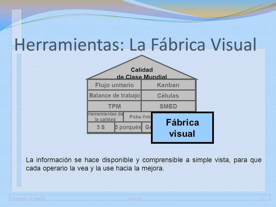 Jorge Rojas R.: acetJIT 18 oct. 0510 Herramientas: La Fábrica Visual 5 porqués5 SGrupos Herramientas de la calidad 7 desperdiciosPoka-Yoke Calidad de