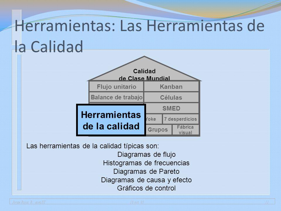 Jorge Rojas R.: acetJIT 18 oct. 0511 Herramientas: Las Herramientas de la Calidad 5 porqués Fábrica visual 5 SGrupos 7 desperdiciosPoka-Yoke Calidad d