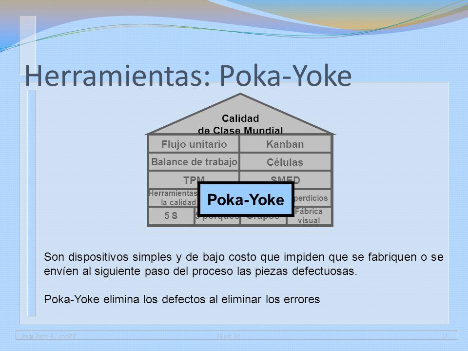 Jorge Rojas R.: acetJIT 18 oct. 0512 Herramientas: Poka-Yoke 5 porqués Fábrica visual 5 SGrupos Herramientas de la calidad 7 desperdicios Calidad de C