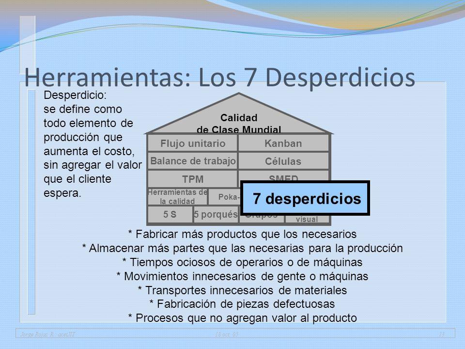 Jorge Rojas R.: acetJIT 18 oct. 0513 Herramientas: Los 7 Desperdicios 5 porqués Fábrica visual 5 SGrupos Herramientas de la calidad Poka-Yoke Calidad