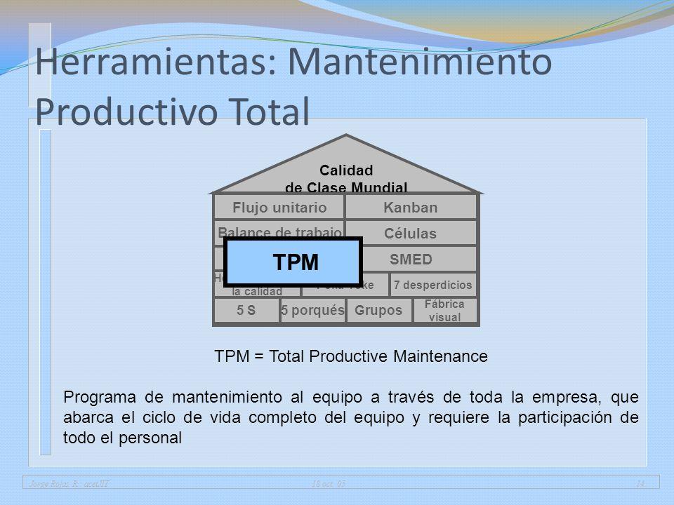 Jorge Rojas R.: acetJIT 18 oct. 0514 Herramientas: Mantenimiento Productivo Total 5 porqués Fábrica visual 5 SGrupos Herramientas de la calidad 7 desp