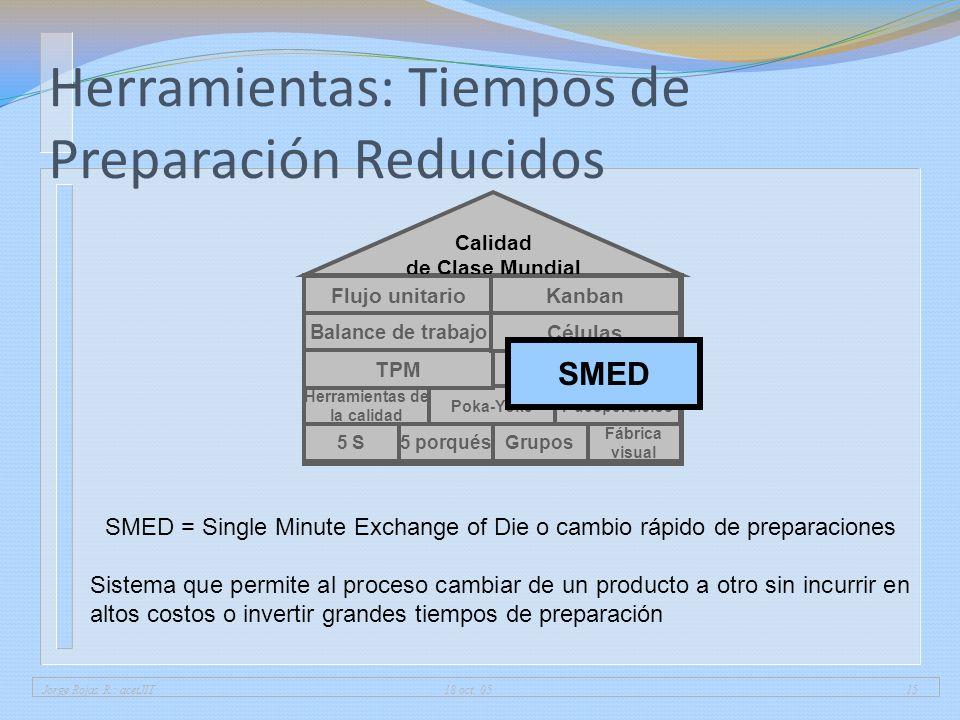Jorge Rojas R.: acetJIT 18 oct. 0515 Herramientas: Tiempos de Preparación Reducidos 5 porqués Fábrica visual 5 SGrupos Herramientas de la calidad 7 de