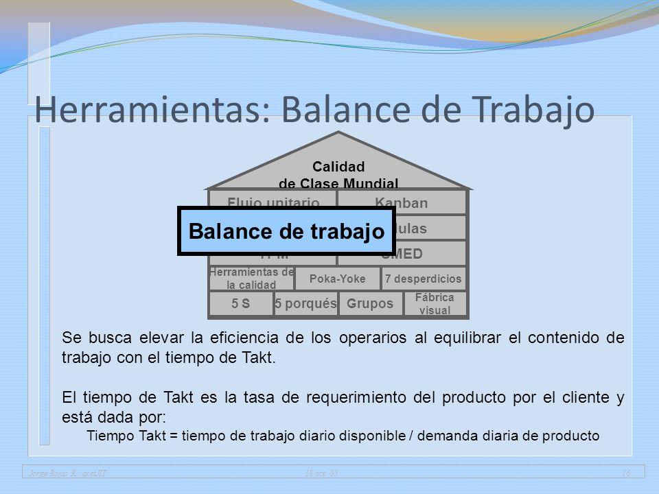Jorge Rojas R.: acetJIT 18 oct. 0516 Herramientas: Balance de Trabajo 5 porqués Fábrica visual 5 SGrupos Herramientas de la calidad 7 desperdiciosPoka