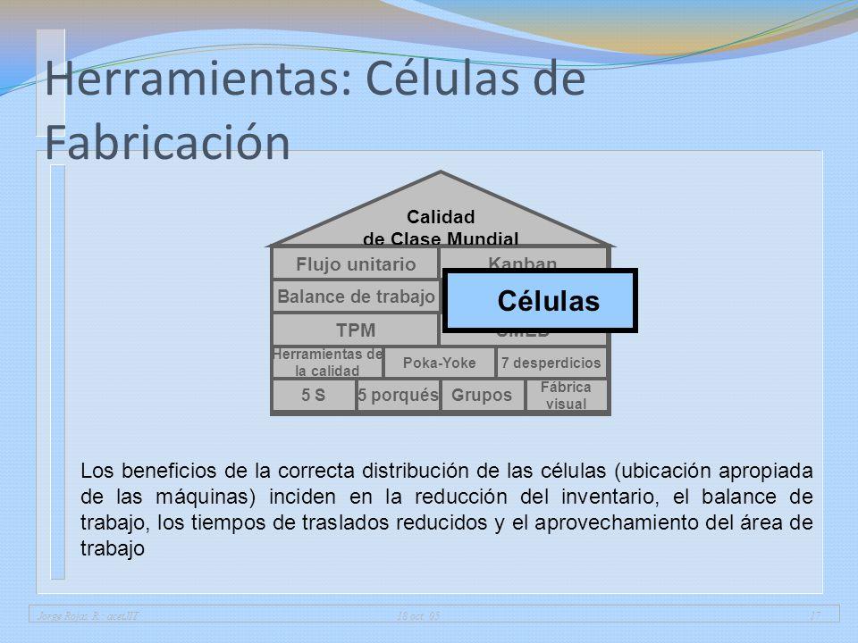 Jorge Rojas R.: acetJIT 18 oct. 0517 Herramientas: Células de Fabricación 5 porqués Fábrica visual 5 SGrupos Herramientas de la calidad 7 desperdicios
