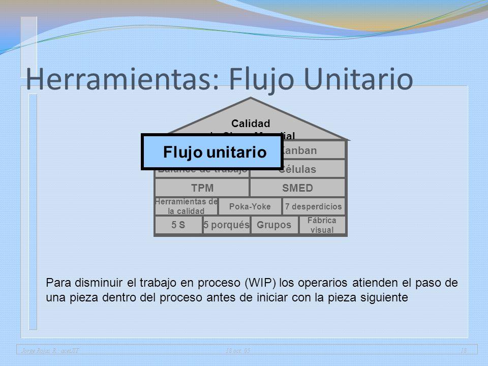 Jorge Rojas R.: acetJIT 18 oct. 0518 Herramientas: Flujo Unitario 5 porqués Fábrica visual 5 SGrupos Herramientas de la calidad 7 desperdiciosPoka-Yok