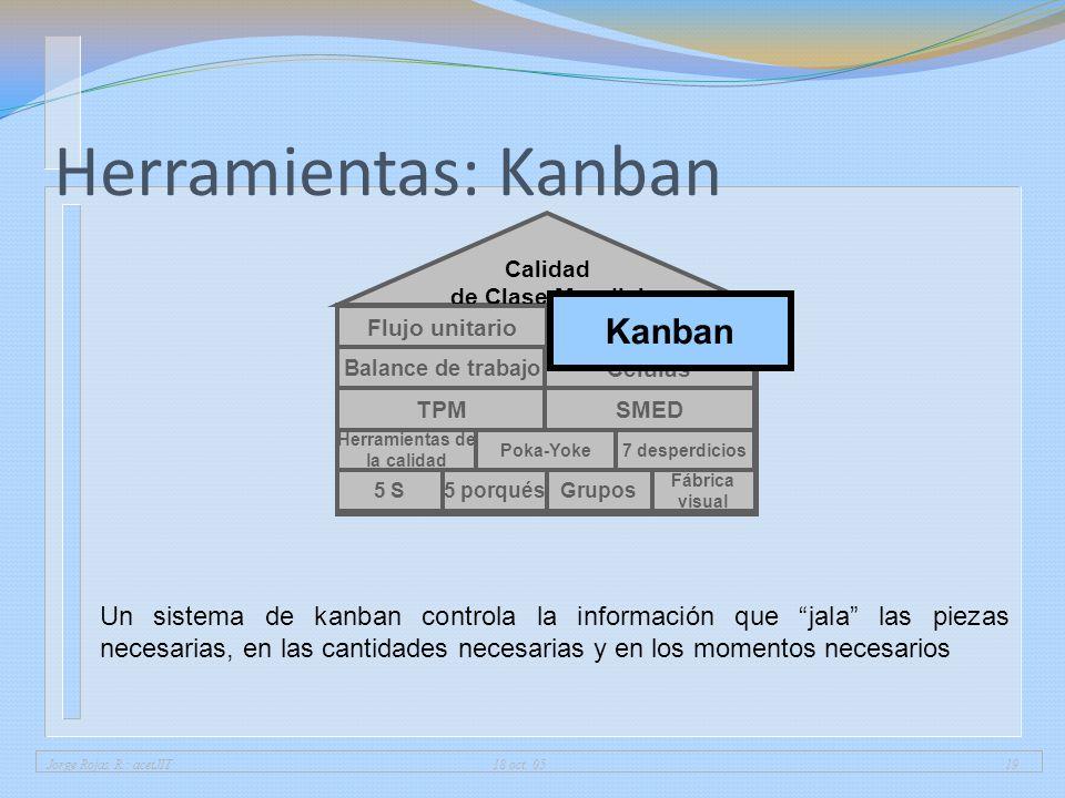 Jorge Rojas R.: acetJIT 18 oct. 0519 Herramientas: Kanban 5 porqués Fábrica visual 5 SGrupos Herramientas de la calidad 7 desperdiciosPoka-Yoke Calida