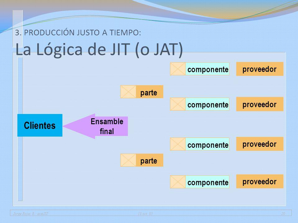 Jorge Rojas R.: acetJIT 18 oct. 0520 3. PRODUCCIÓN JUSTO A TIEMPO: La Lógica de JIT (o JAT) Clientes Ensamble final parte componente proveedor