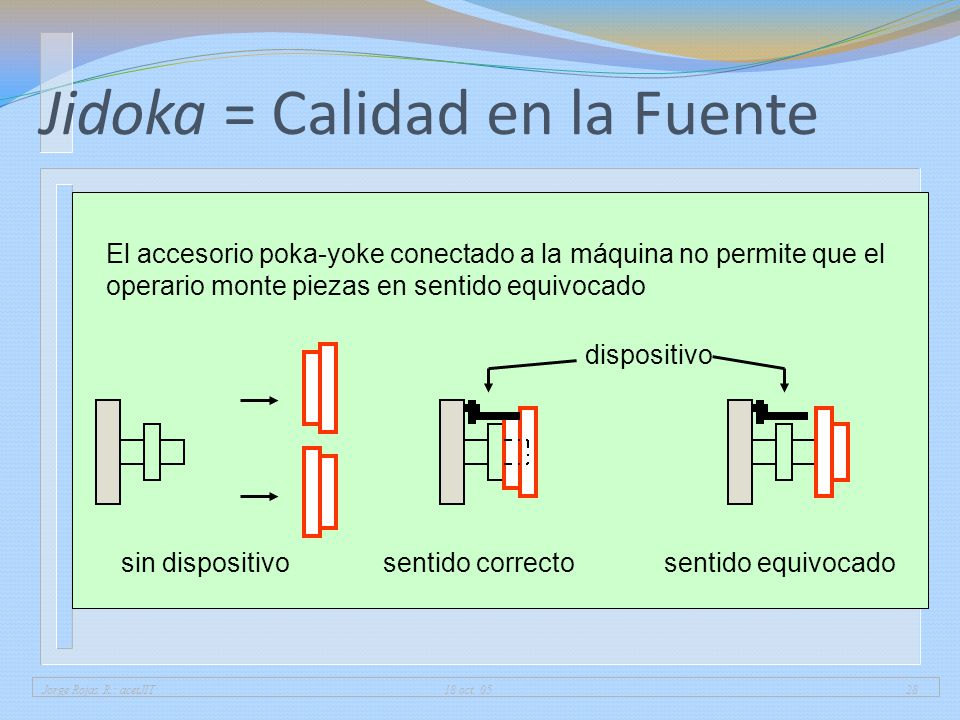 Jorge Rojas R.: acetJIT 18 oct. 0528 Jidoka = Calidad en la Fuente El accesorio poka-yoke conectado a la máquina no permite que el operario monte piez