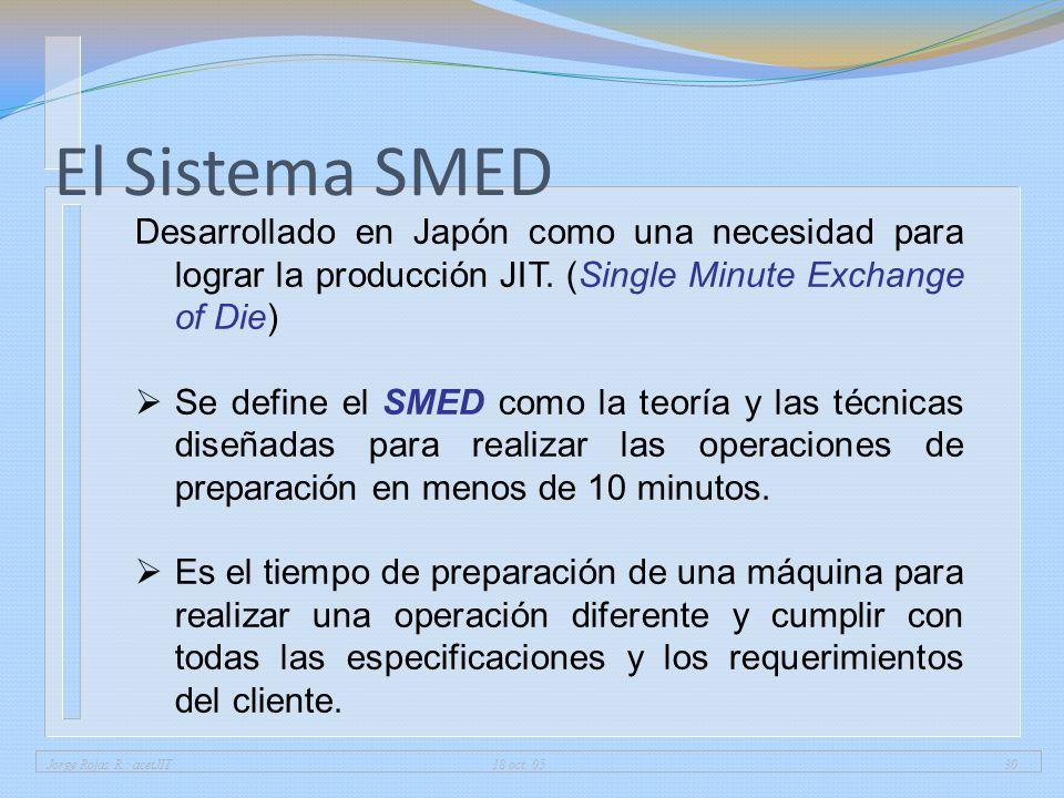 Jorge Rojas R.: acetJIT 18 oct. 0530 El Sistema SMED Desarrollado en Japón como una necesidad para lograr la producción JIT. (Single Minute Exchange o