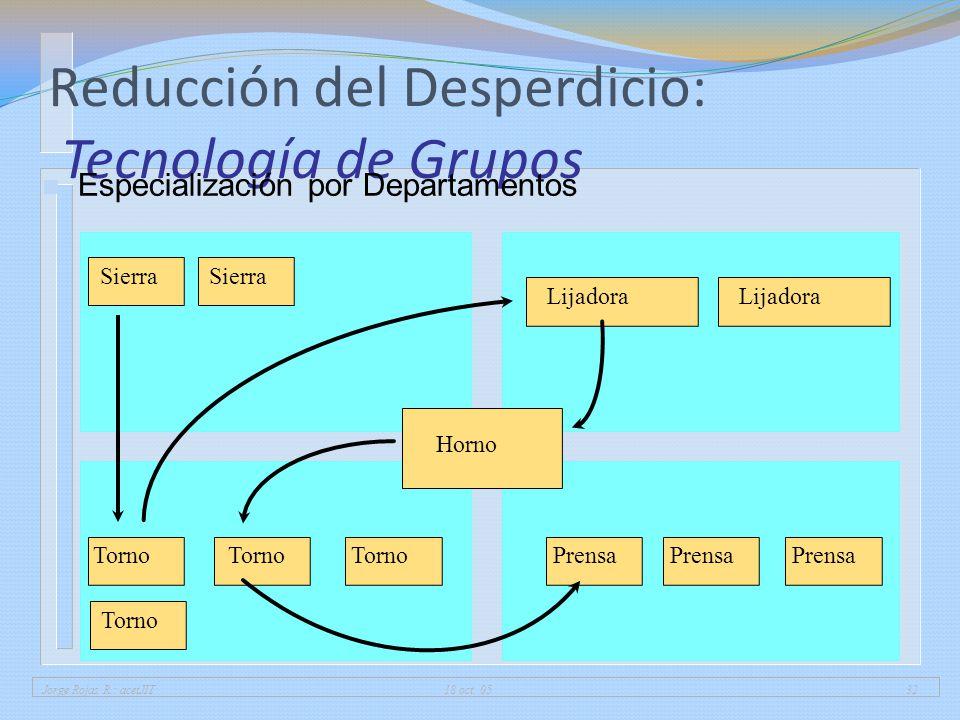Jorge Rojas R.: acetJIT 18 oct. 0532 Reducción del Desperdicio: Tecnología de Grupos n Especialización por Departamentos Sierra Torno Prensa Lijadora