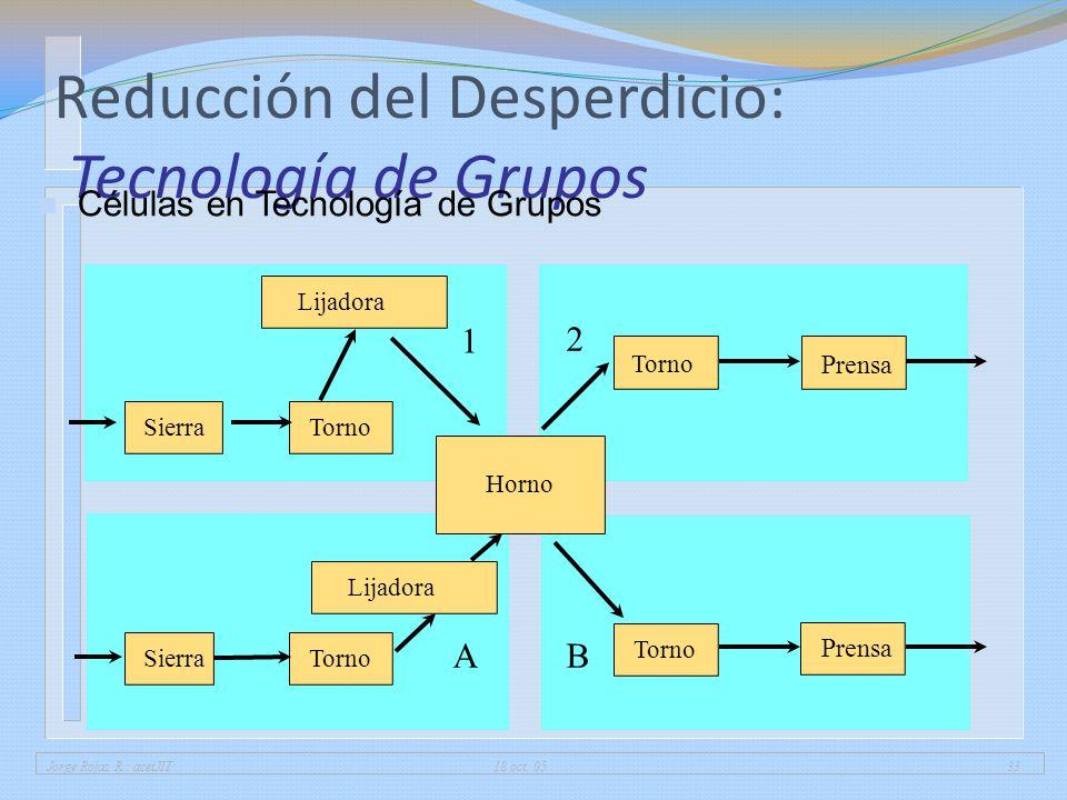 Jorge Rojas R.: acetJIT 18 oct. 0533 Reducción del Desperdicio: Tecnología de Grupos n Células en Tecnología de Grupos Prensa Torno Lijadora A 2 B Sie