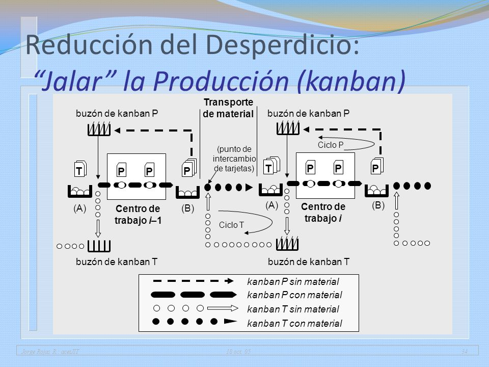 Jorge Rojas R.: acetJIT 18 oct. 0534 Reducción del Desperdicio: Jalar la Producción (kanban) kanban P sin material kanban P con material kanban T sin