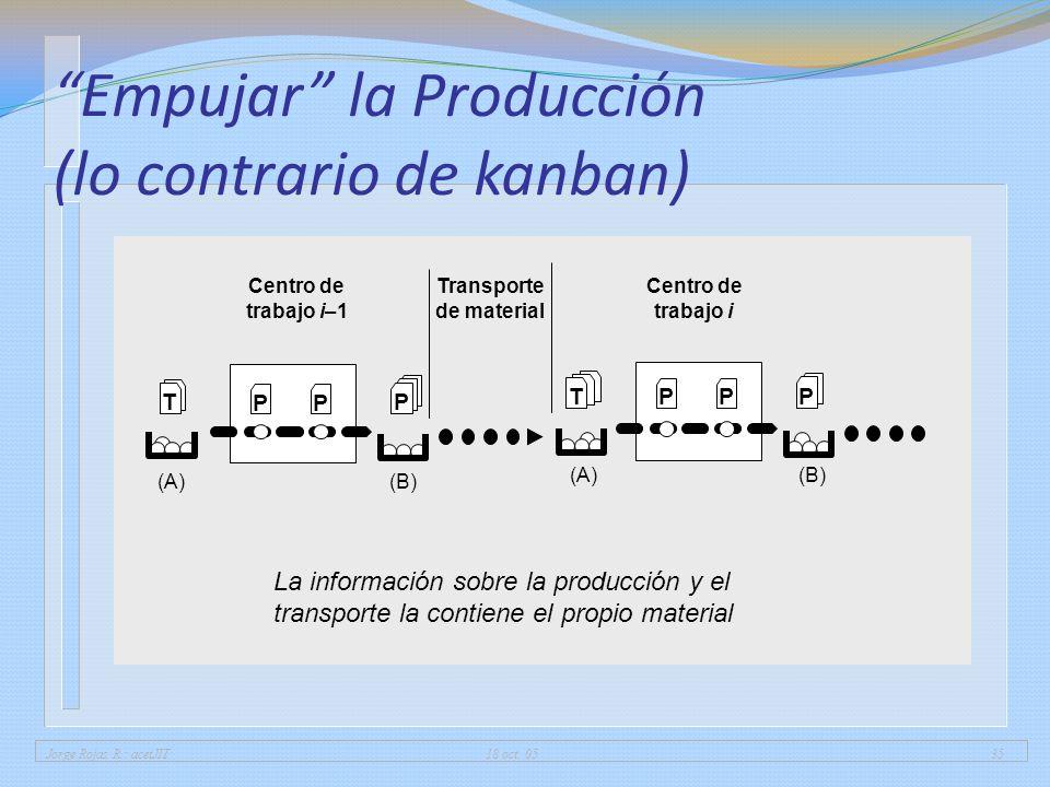 Jorge Rojas R.: acetJIT 18 oct. 0535 Empujar la Producción (lo contrario de kanban) La información sobre la producción y el transporte la contiene el
