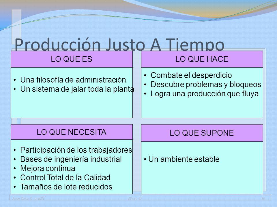 Jorge Rojas R.: acetJIT 18 oct. 0536 Producción Justo A Tiempo Una filosofía de administración Un sistema de jalar toda la planta LO QUE ES Participac