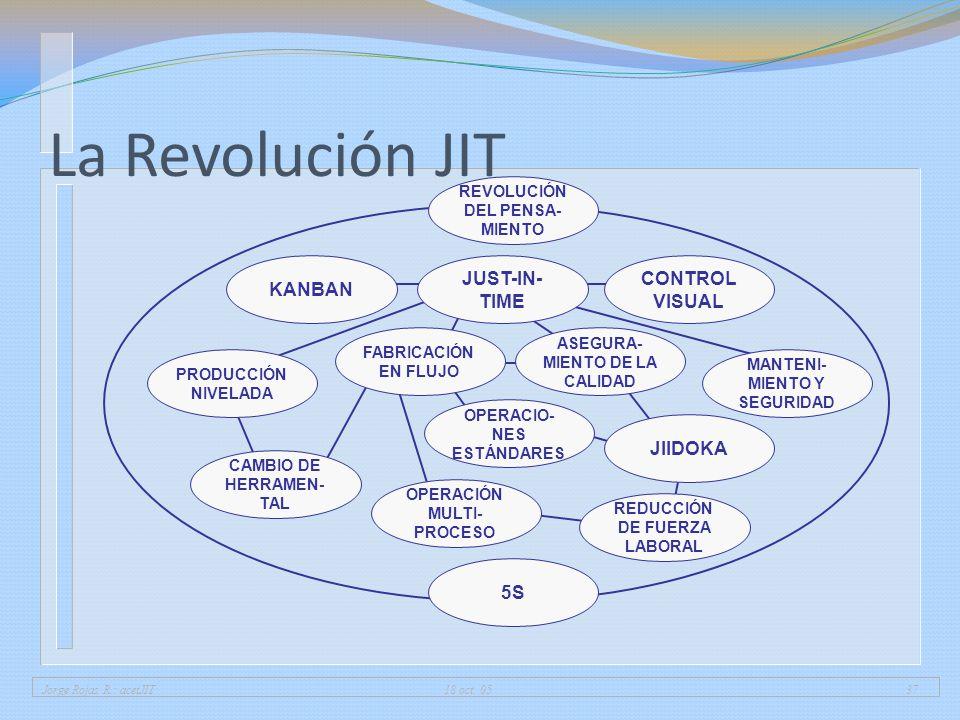 Jorge Rojas R.: acetJIT 18 oct. 0537 La Revolución JIT CAMBIO DE HERRAMEN- TAL REVOLUCIÓN DEL PENSA- MIENTO KANBAN CONTROL VISUAL JUST-IN- TIME PRODUC
