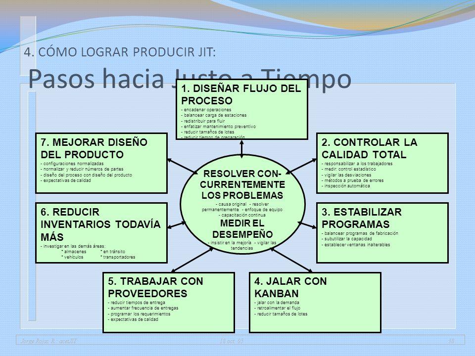 Jorge Rojas R.: acetJIT 18 oct. 0538 4. CÓMO LOGRAR PRODUCIR JIT: Pasos hacia Justo a Tiempo 1. DISEÑAR FLUJO DEL PROCESO - encadenar operaciones - ba