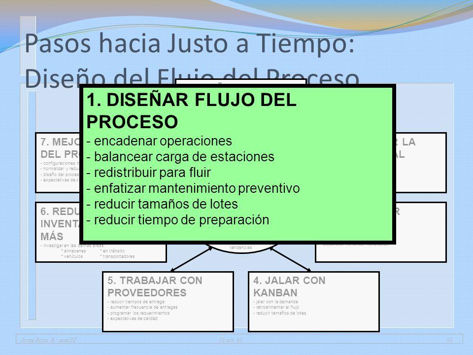 Jorge Rojas R.: acetJIT 18 oct. 0539 Pasos hacia Justo a Tiempo: Diseño del Flujo del Proceso 1. DISEÑAR FLUJO DEL PROCESO - encadenar operaciones - b