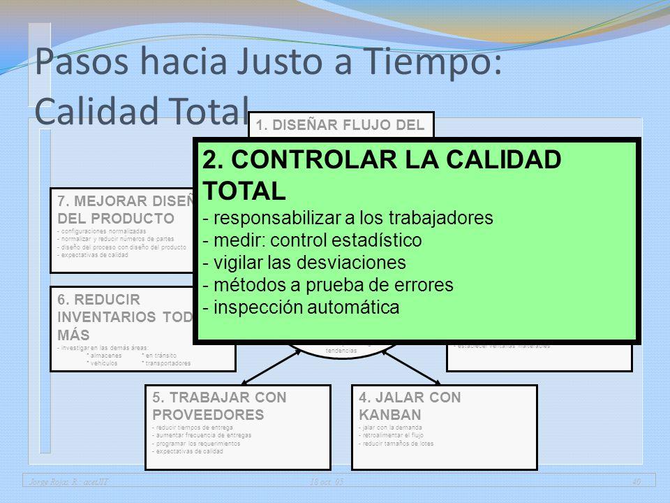 Jorge Rojas R.: acetJIT 18 oct. 0540 Pasos hacia Justo a Tiempo: Calidad Total 1. DISEÑAR FLUJO DEL PROCESO - encadenar operaciones - balancear carga
