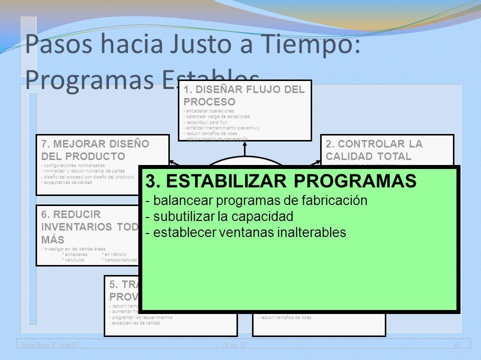 Jorge Rojas R.: acetJIT 18 oct. 0541 Pasos hacia Justo a Tiempo: Programas Estables 1. DISEÑAR FLUJO DEL PROCESO - encadenar operaciones - balancear c
