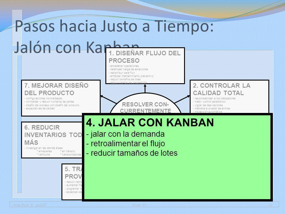 Jorge Rojas R.: acetJIT 18 oct. 0542 Pasos hacia Justo a Tiempo: Jalón con Kanban 1. DISEÑAR FLUJO DEL PROCESO - encadenar operaciones - balancear car