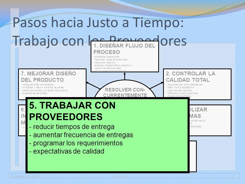 Jorge Rojas R.: acetJIT 18 oct. 0543 Pasos hacia Justo a Tiempo: Trabajo con los Proveedores 1. DISEÑAR FLUJO DEL PROCESO - encadenar operaciones - ba