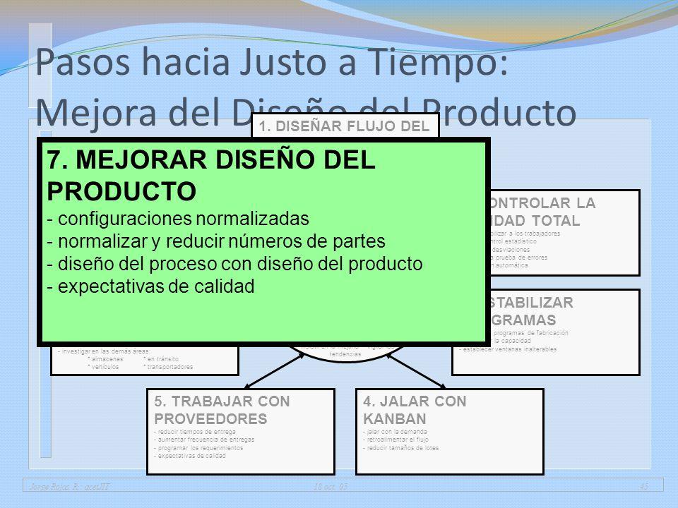 Jorge Rojas R.: acetJIT 18 oct. 0545 Pasos hacia Justo a Tiempo: Mejora del Diseño del Producto 1. DISEÑAR FLUJO DEL PROCESO - encadenar operaciones -
