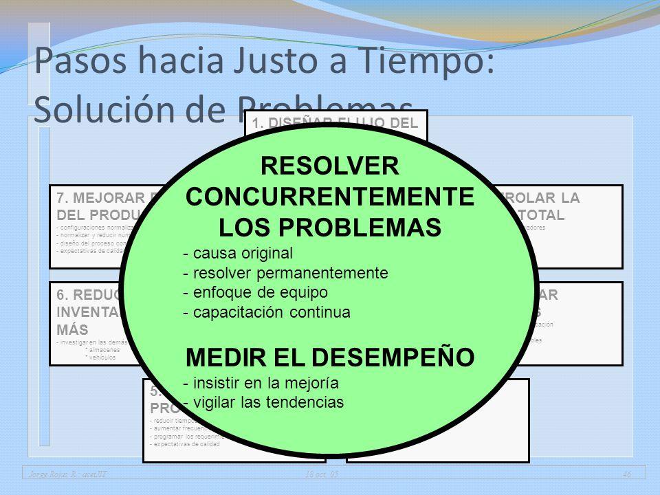 Jorge Rojas R.: acetJIT 18 oct. 0546 Pasos hacia Justo a Tiempo: Solución de Problemas 1. DISEÑAR FLUJO DEL PROCESO - encadenar operaciones - balancea