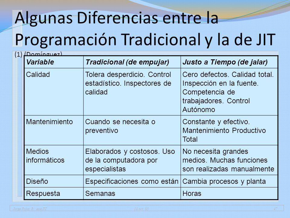 Jorge Rojas R.: acetJIT 18 oct. 0547 Algunas Diferencias entre la Programación Tradicional y la de JIT (1) (Domínguez) VariableTradicional (de empujar