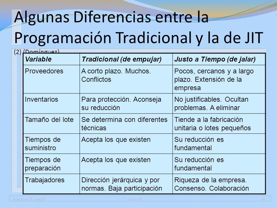 Jorge Rojas R.: acetJIT 18 oct. 0548 Algunas Diferencias entre la Programación Tradicional y la de JIT (2) (Domínguez) VariableTradicional (de empujar