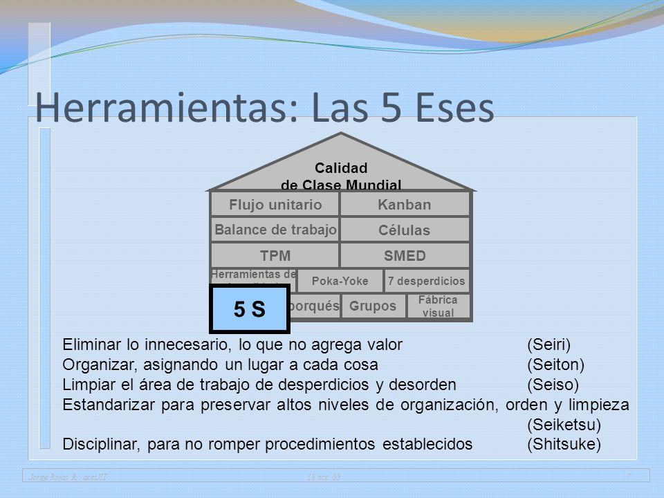 Jorge Rojas R.: acetJIT 18 oct. 057 Herramientas: Las 5 Eses 5 porqués Fábrica visual Grupos Herramientas de la calidad 7 desperdiciosPoka-Yoke Calida