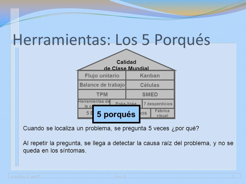 Jorge Rojas R.: acetJIT 18 oct. 058 Herramientas: Los 5 Porqués Fábrica visual 5 SGrupos Herramientas de la calidad 7 desperdiciosPoka-Yoke Calidad de