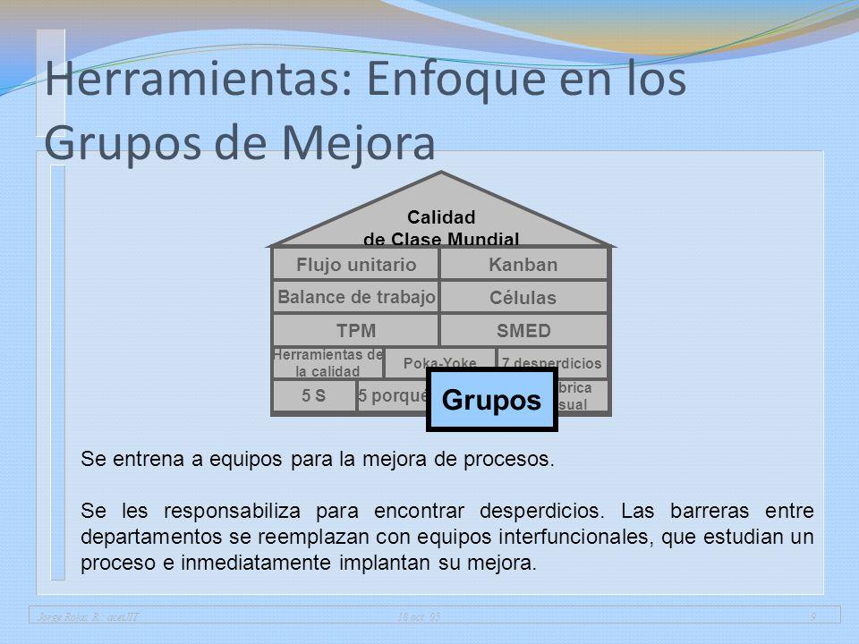 Jorge Rojas R.: acetJIT 18 oct. 059 Herramientas: Enfoque en los Grupos de Mejora 5 porqués Fábrica visual 5 S Herramientas de la calidad 7 desperdici