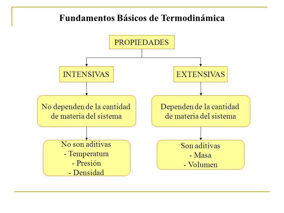 Fundamentos Básicos de Termodinámica PROPIEDADES INTENSIVASEXTENSIVAS No dependen de la cantidad de materia del sistema Dependen de la cantidad de materia del sistema No son aditivas - Temperatura - Presión - Densidad Son aditivas - Masa - Volumen