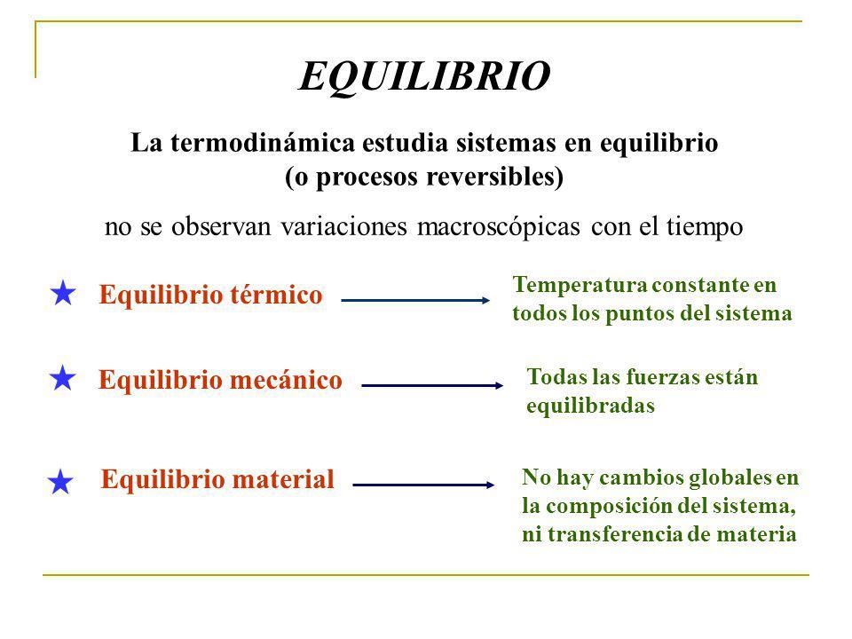 EQUILIBRIO La termodinámica estudia sistemas en equilibrio (o procesos reversibles) Equilibrio térmico Temperatura constante en todos los puntos del sistema Equilibrio mecánico Todas las fuerzas están equilibradas Equilibrio material No hay cambios globales en la composición del sistema, ni transferencia de materia no se observan variaciones macroscópicas con el tiempo