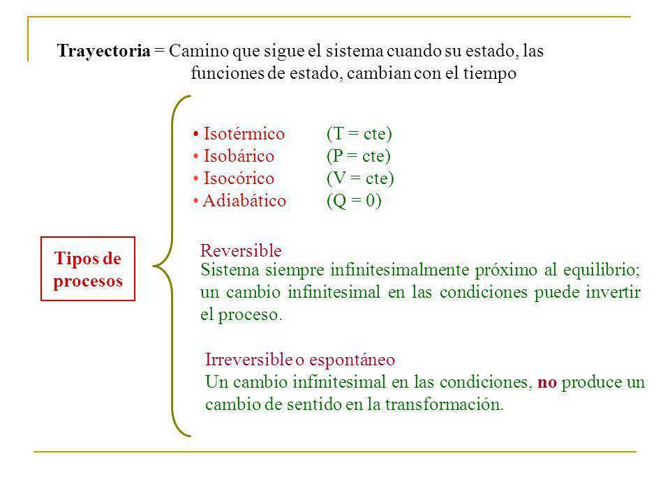 Tipos de procesos Isotérmico (T = cte) Isobárico (P = cte) Isocórico (V = cte) Adiabático(Q = 0) Irreversible o espontáneo Reversible Sistema siempre