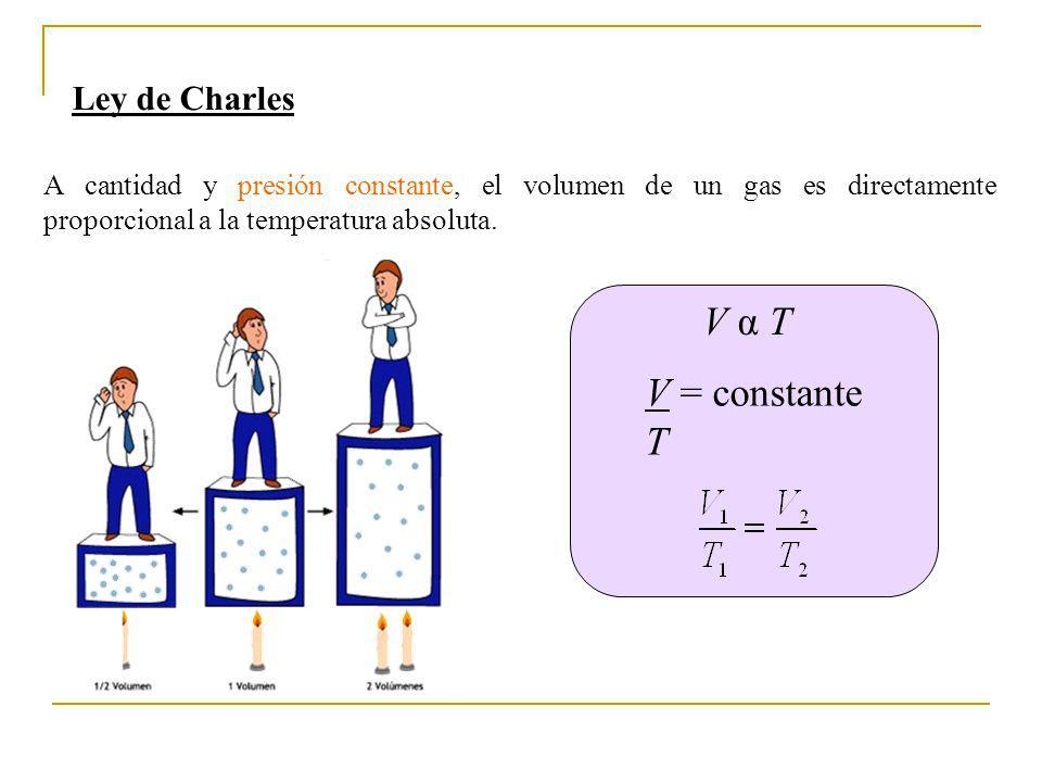 Ley de Charles A cantidad y presión constante, el volumen de un gas es directamente proporcional a la temperatura absoluta. V α TV α T V = constante T