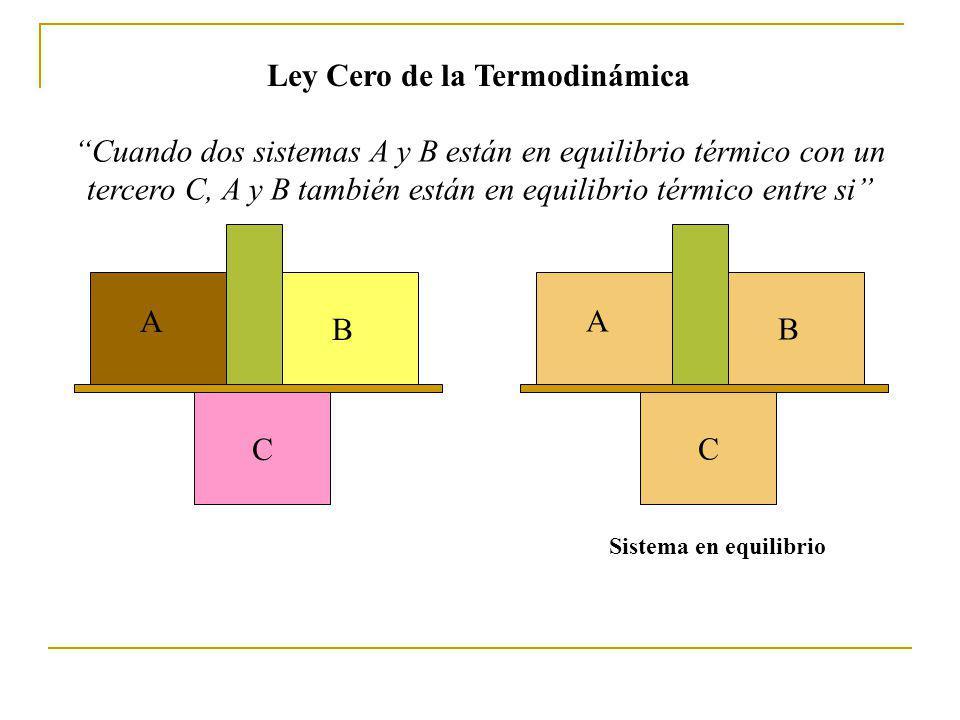 Ley Cero de la Termodinámica A B C Cuando dos sistemas A y B están en equilibrio térmico con un tercero C, A y B también están en equilibrio térmico entre si A B C Sistema en equilibrio
