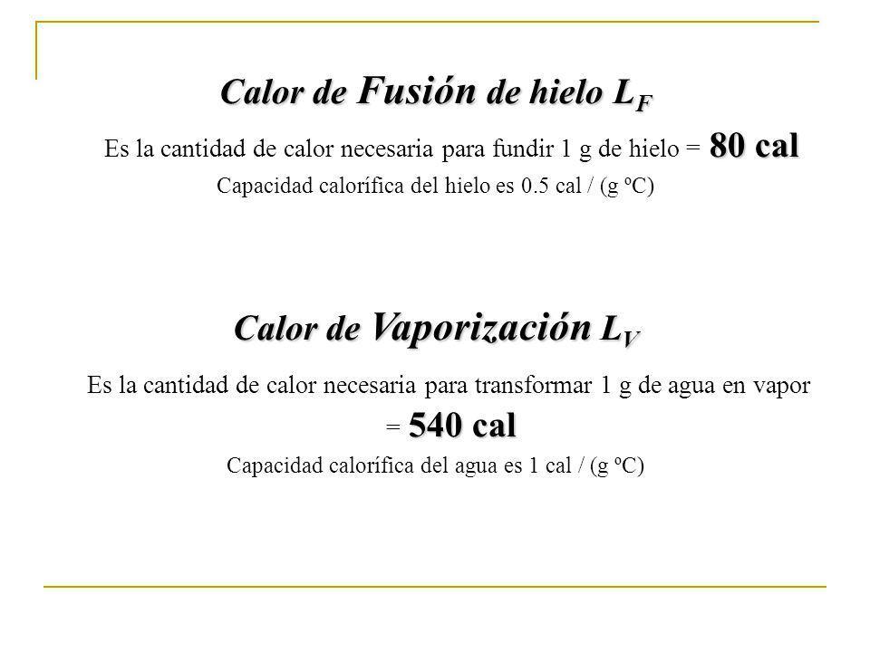 Calor de Fusión de hielo L F 80 cal Es la cantidad de calor necesaria para fundir 1 g de hielo = 80 cal Capacidad calorífica del hielo es 0.5 cal / (g ºC) Calor de Vaporización L V 540 cal Es la cantidad de calor necesaria para transformar 1 g de agua en vapor = 540 cal Capacidad calorífica del agua es 1 cal / (g ºC)