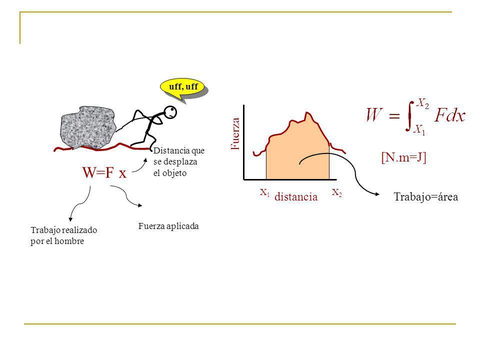 . uff, uff W=F x Trabajo realizado por el hombre Fuerza aplicada Distancia que se desplaza el objeto Fuerza distancia X1X1 X2X2 Trabajo=área [N.m=J]