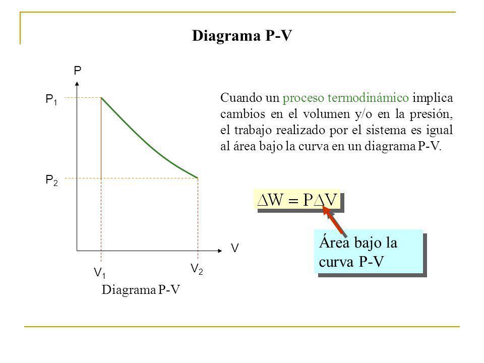 Diagrama P-V Cuando un proceso termodinámico implica cambios en el volumen y/o en la presión, el trabajo realizado por el sistema es igual al área bajo la curva en un diagrama P-V.